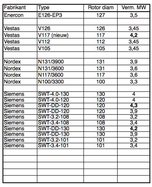 Lijst windturbines